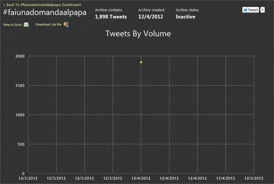 Tweet Archive on #faiunadomandaalpapa -- Tweets By Volume