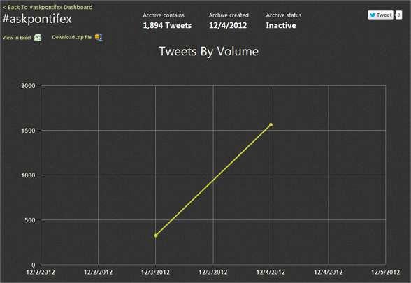 Tweet_Stats_#askpontifex