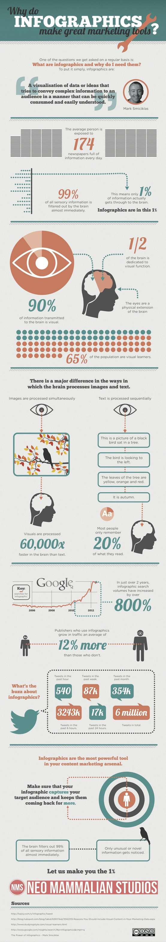 infografica content marketing