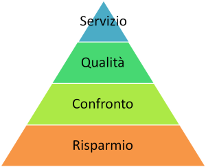 piramide dei bisogni online