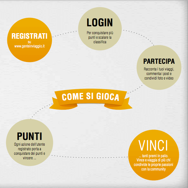 gamification marketing evermind gente in viaggio infografica