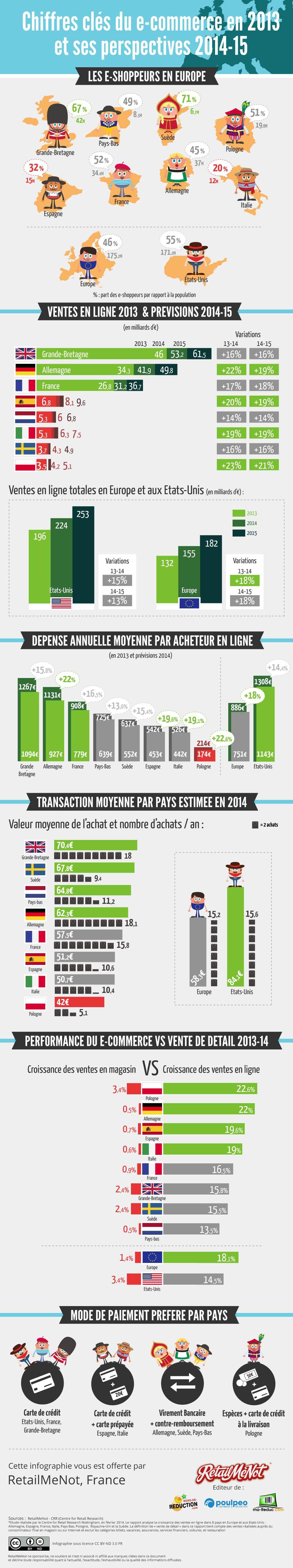 infografica ecommerce 2014 2015
