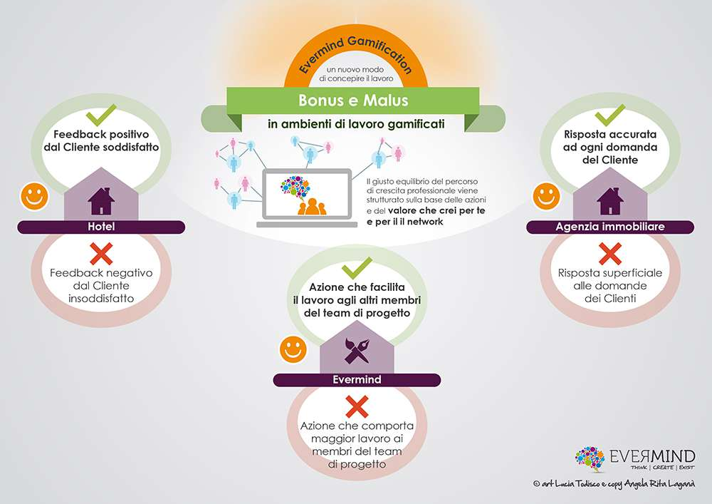 gamification software gestionale evermind