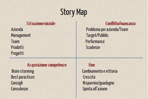 Storytelling-story map