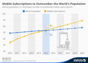 chartoftheday_4022_mobile_subscriptions_and_world_population_n