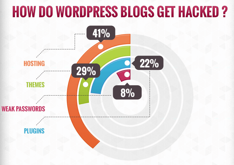 wordpress-hack-statistics-2013-infographic